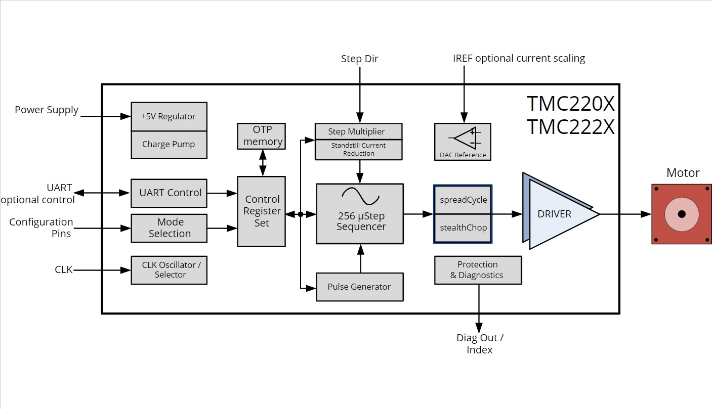 TRINAMIC - Электронные компоненты и Источники питания со